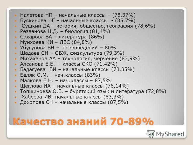 Качество знаний 70-89% Налетова НП – начальные классы – (78,37%) Бускинова НГ – начальные классы - (85,7%) Сушкин ДА – история, общество, география (78,6%) Резванова Н.Д. – биология (81,4%) Сахарова ВА – литература (86%) Мунхоева КИ – ЛВС (84,8%) Убу