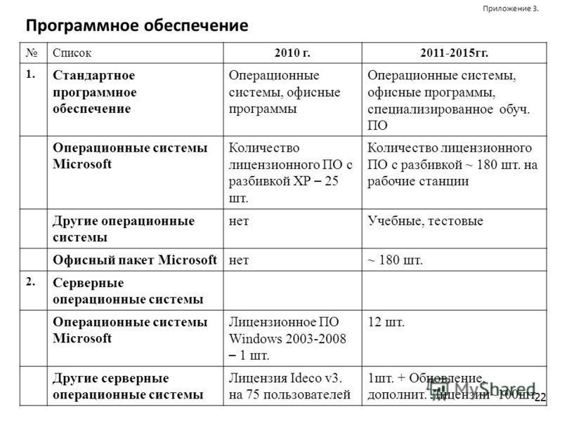 22 Приложение 3. Программное обеспечение Список 2010 г.2011-2015 гг. 1. Стандартное программное обеспечение Операционные системы, офисные программы Операционные системы, офисные программы, специализированное обруч. ПО Операционные системы Microsoft К