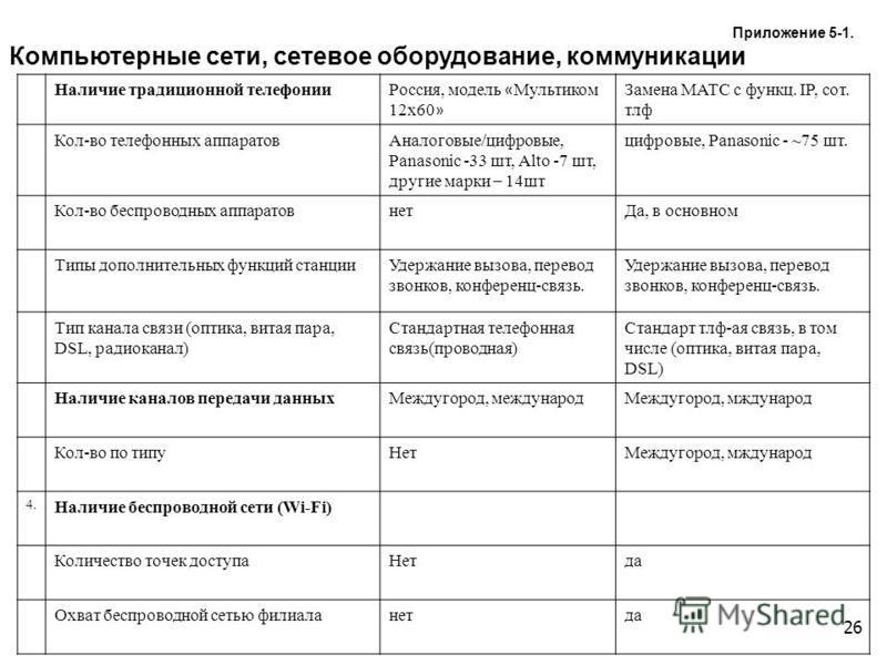 26 Наличие традиционной телефонии Россия, модель « Мультиком 12 х 60 » Замена МАТС с функц. IP, сот. тлф Кол-во телефонных аппаратов Аналоговые/цифровые, Panasonic -33 шт, Аlto -7 шт, другие марки – 14 шт цифровые, Panasonic - ~75 шт. Кол-во беспрово