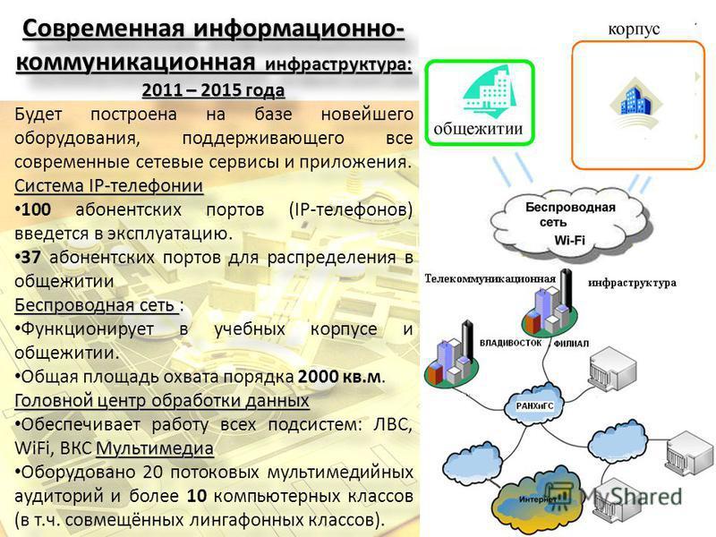 Современная информационно- коммуникационная инфраструктура: 2011 – 2015 года Будет построена на базе новейшего оборудования, поддерживающего все современные сетевые сервисы и приложения. Система IP-телефонии 100 абонентских портов (IP-телефонов) введ