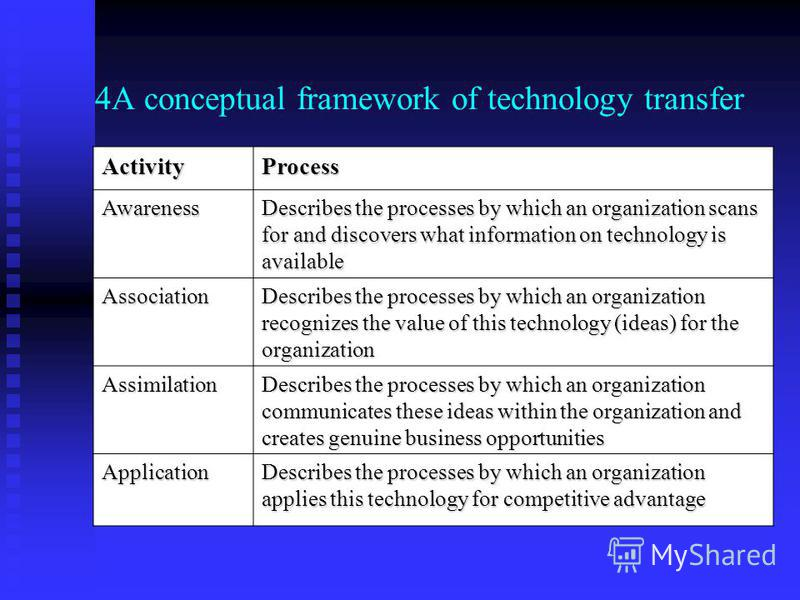 4A conceptual framework of technology transfer ActivityProcess Awareness Describes the processes by which an organization scans for and discovers what information on technology is available Association Describes the processes by which an organization