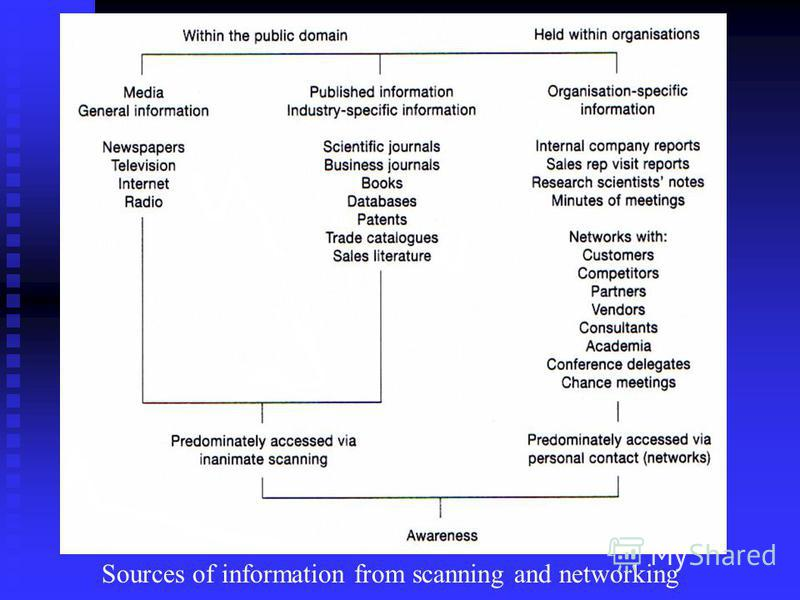Sources of information from scanning and networking