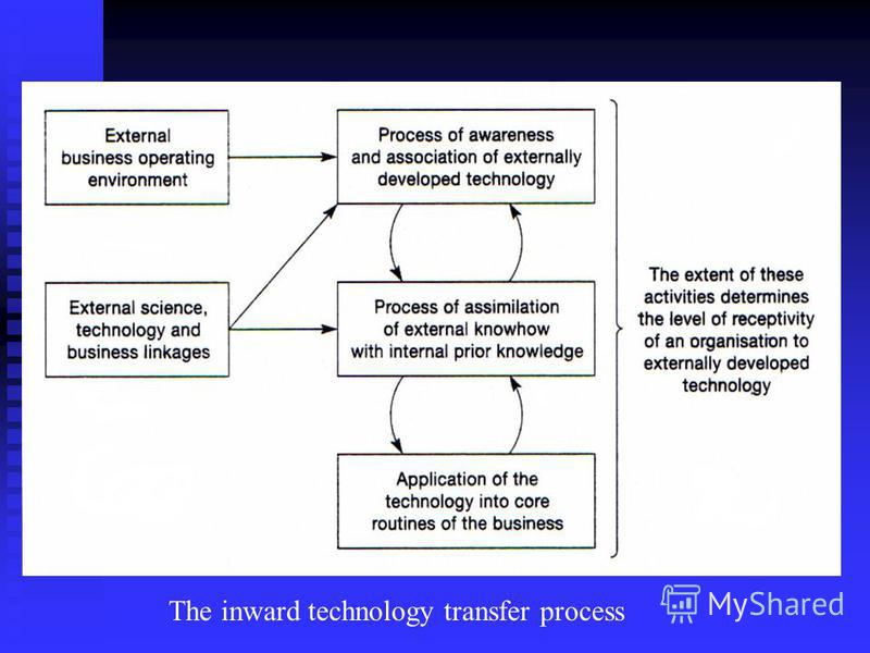 The inward technology transfer process