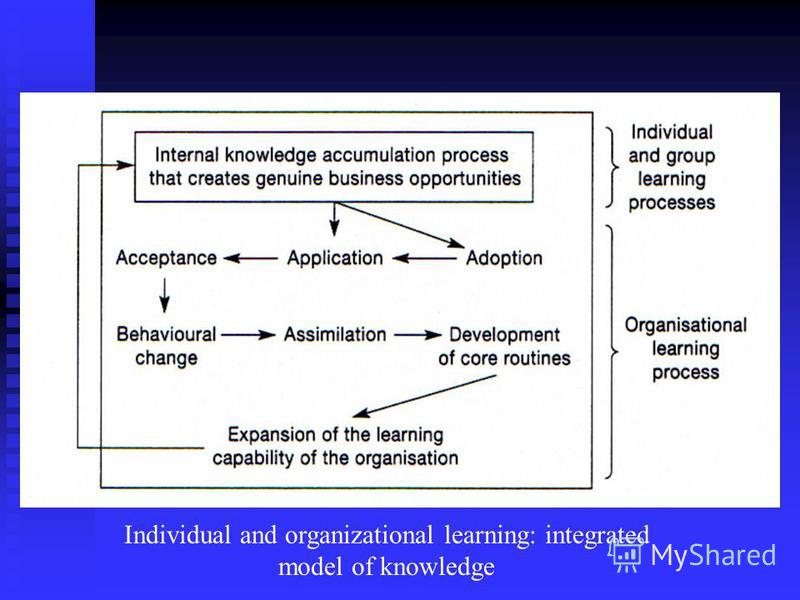 knowledge organisation and learning The knowledge management and organizational learning & engagement order description write 4000 words some additional notes regarding the bh7635 assignment why might research-based models be a good place to look for new approaches.