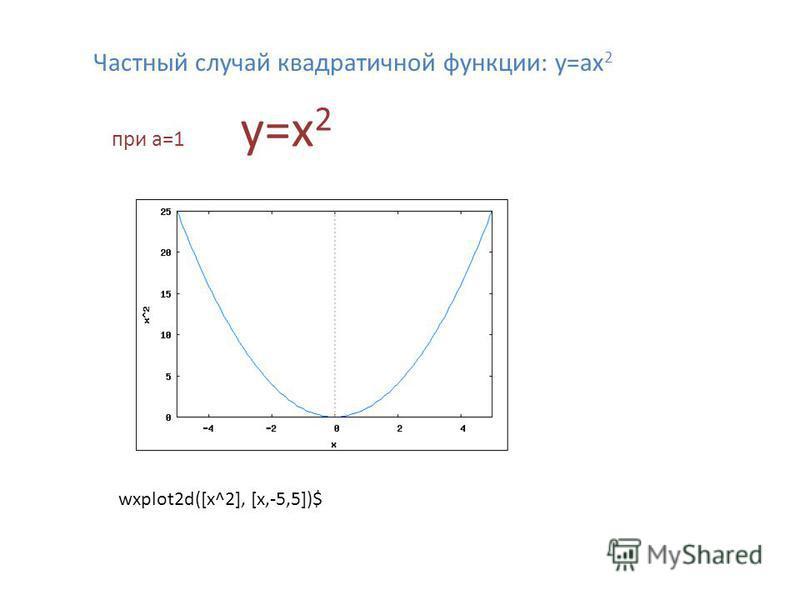 wxplot2d([x^2], [x,-5,5])$ Частный случай квадратичной функции: y=ах 2 при а=1 y=х 2