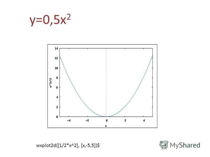 y=0,5 х 2 wxplot2d([1/2*x^2], [x,-5,5])$