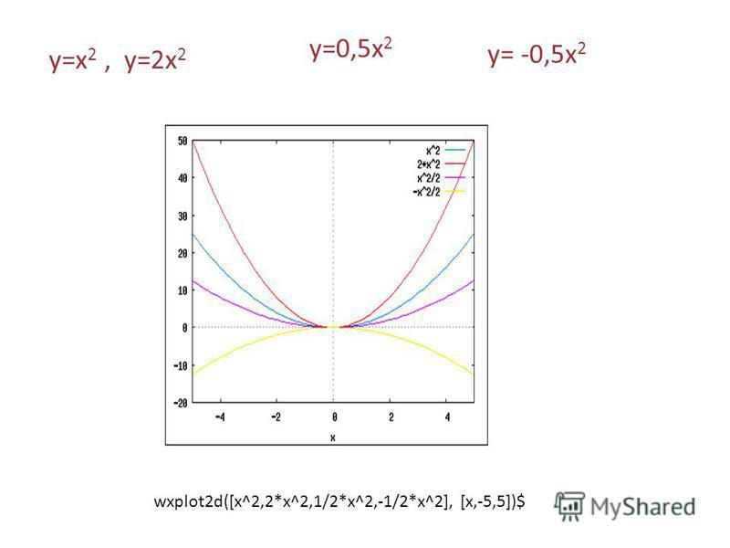 wxplot2d([x^2,2*x^2,1/2*x^2,-1/2*x^2], [x,-5,5])$ у=х 2, y=2 х 2 y=0,5 х 2 y= -0,5 х 2
