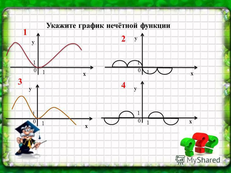 Укажите график нечётной функции 0 1 1 0 1 1 0 1 1 x x x y y y 1 0 1 1 x y 2 3 4