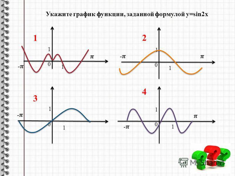 0 1 1 0 1 1 0 1 1 Укажите график функции, заданной формулой y=sin2x 1 2 3 0 1 1 4