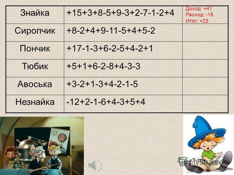 Знайка+15+3+8-5+9-3+2-7-1-2+4 Сиропчик+8-2+4+9-11-5+4+5-2 Пончик+17-1-3+6-2-5+4-2+1 Тюбик+5+1+6-2-8+4-3-3 Авоська+3-2+1-3+4-2-1-5 Незнайка-12+2-1-6+4-3+5+4 Доход: +41 Расход: -18 Итог: +23