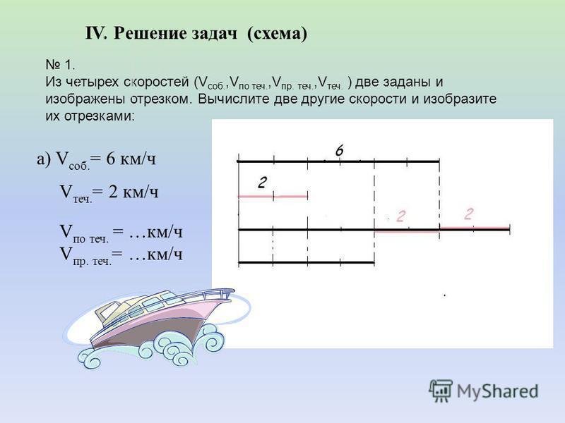 IV. Решение задач (схема) 1. Из четырех скоростей (V саб.,V по теч.,V пр. теч.,V теч. ) две заданы и изображены отрезком. Вычислите две другие скорости и изобразите их отрезками: а) V саб. = 6 км/ч V теч. = 2 км/ч V по теч. = …км/ч V пр. теч. = …км/ч