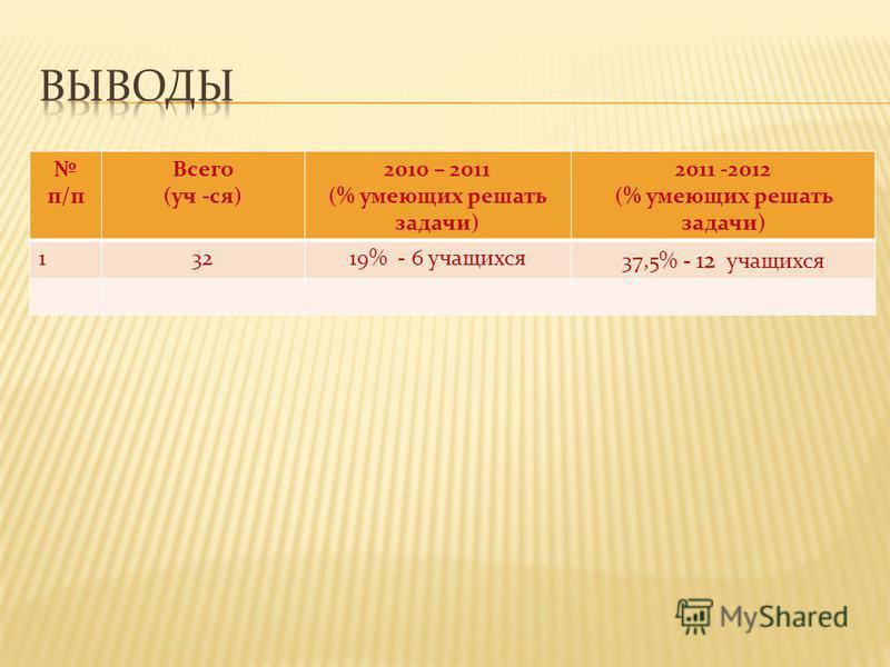 п/п Всего (уч -ся) 2010 – 2011 (% умеющих решать задачи) 2011 -2012 (% умеющих решать задачи) 13219% - 6 учащихся 37,5% - 12 учащихся