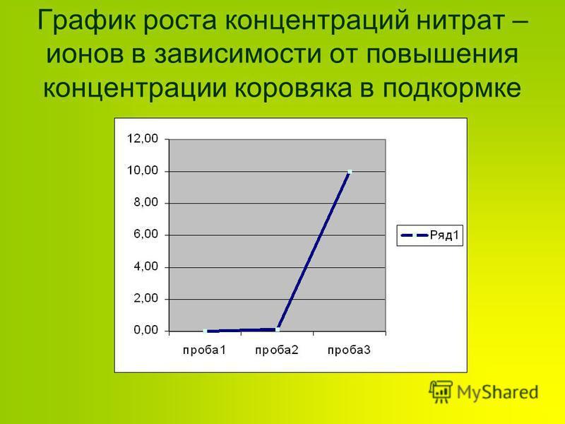 График роста концентраций нитрат – ионов в зависимости от повышения концентрации коровяка в подкормке