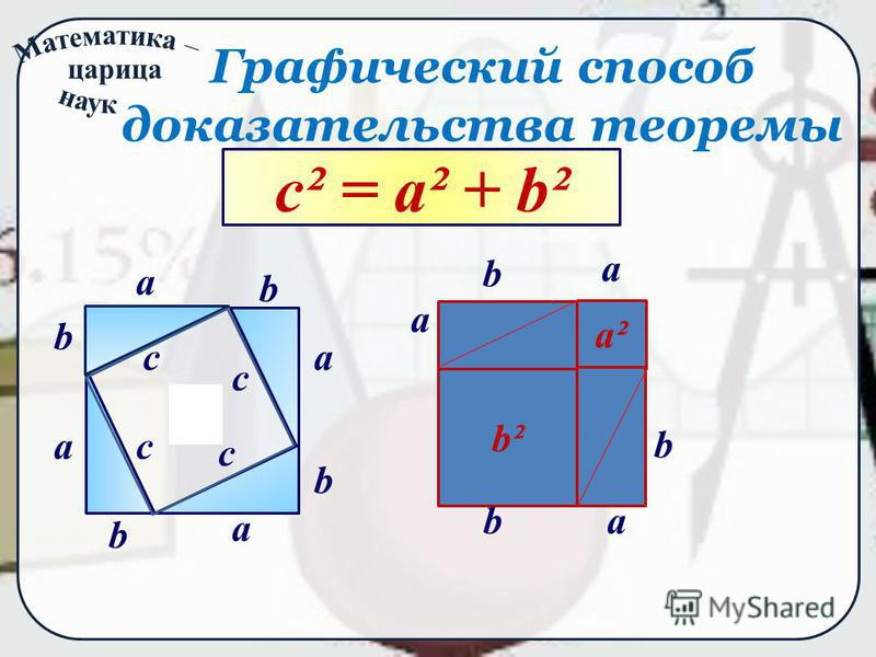 царица Графический способ доказательства теоремы a a a a b b b b c c c c c² c² = a² + b² a² b² a a a b b b