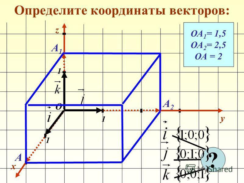 Определите координаты векторов: x y 1 1 1 О z ОА 1 = 1,5 ОА 2 = 2,5 ОА = 2 А1А1 А2А2 А ?