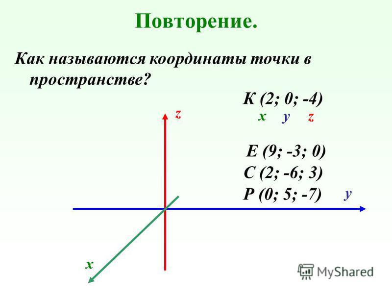 Повторение. Как называются координаты точки в пространстве? Р (0; 5; -7) К (2; 0; -4) С (2; -6; 3) Е (9; -3; 0) z у х хук