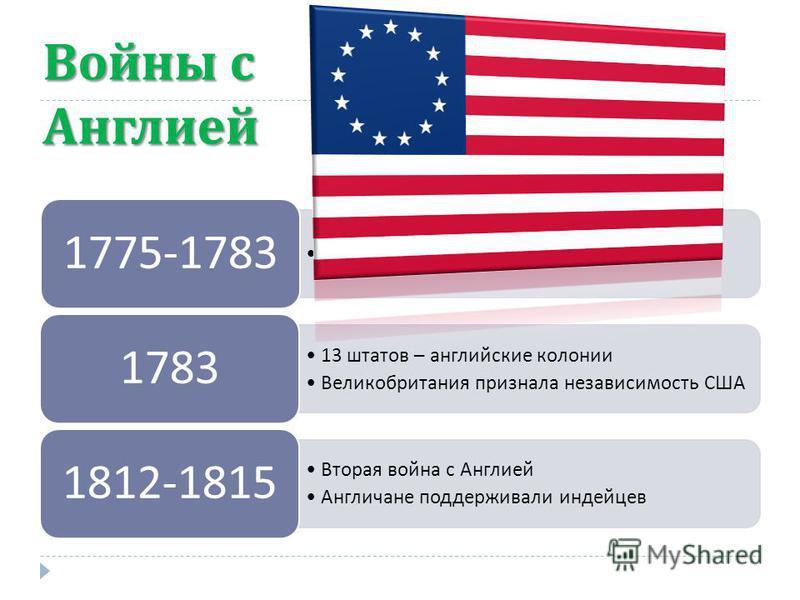 Войны с Англией Война за независимость 1775-1783 13 штатов – английские колонии Великобритания признала независимость США 1783 Вторая война с Англией Англичане поддерживали индейцев 1812-1815