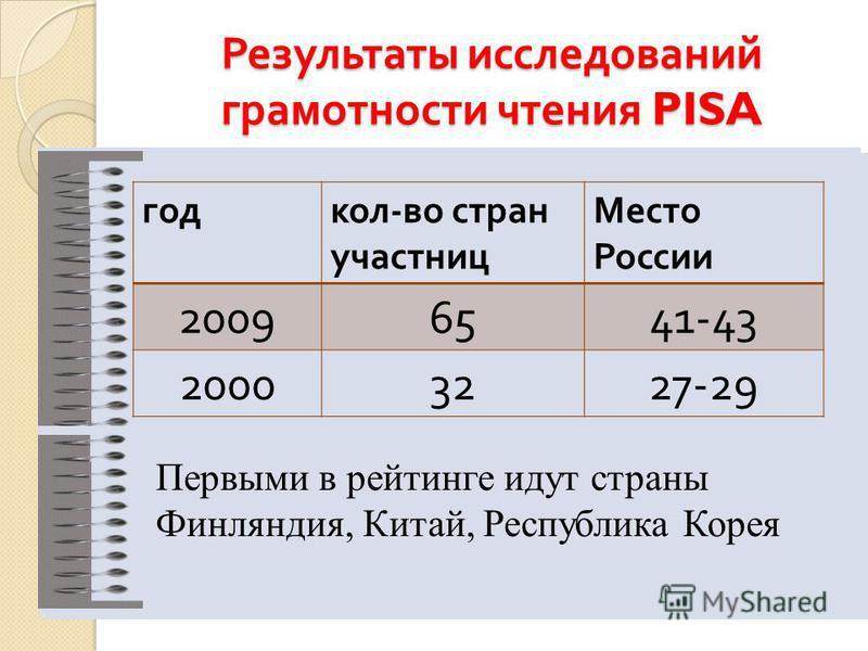 Результаты исследований грамотности чтения PISA год кол - во стран участниц Место России 20096541-43 20003227-29 Первыми в рейтинге идут страны Финляндия, Китай, Республика Корея