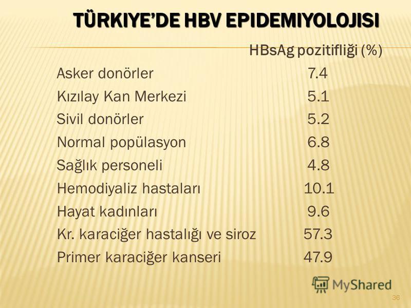 TÜRKIYEDE HBV EPIDEMIYOLOJISI HBsAg pozitifliği (%) Asker donörler 7.4 Kızılay Kan Merkezi 5.1 Sivil donörler 5.2 Normal popülasyon 6.8 Sağlık personeli 4.8 Hemodiyaliz hastaları10.1 Hayat kadınları 9.6 Kr. karaciğer hastalığı ve siroz57.3 Primer kar