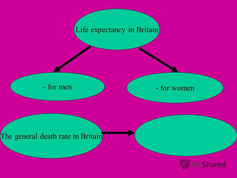 Life expectancy in Britain - for women - for men The general death rate in Britain