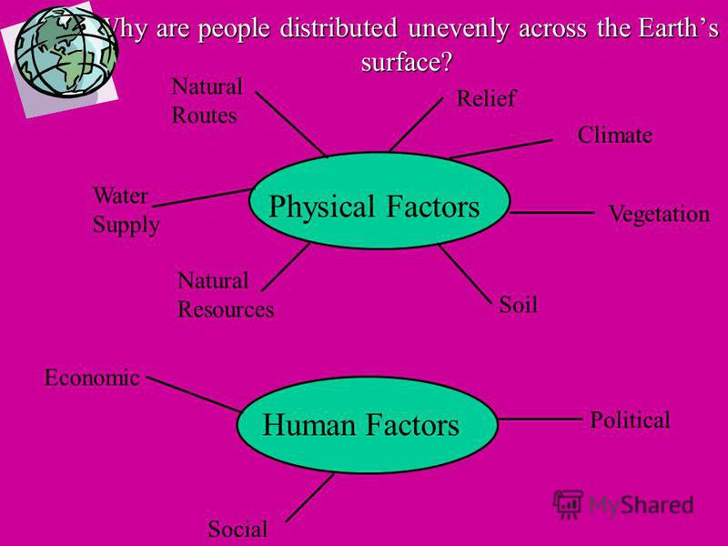 Why are people distributed unevenly across the Earths surface? Physical Factors Human Factors Climate Vegetation Soil Relief Natural Routes Water Supply Natural Resources Political Economic Social