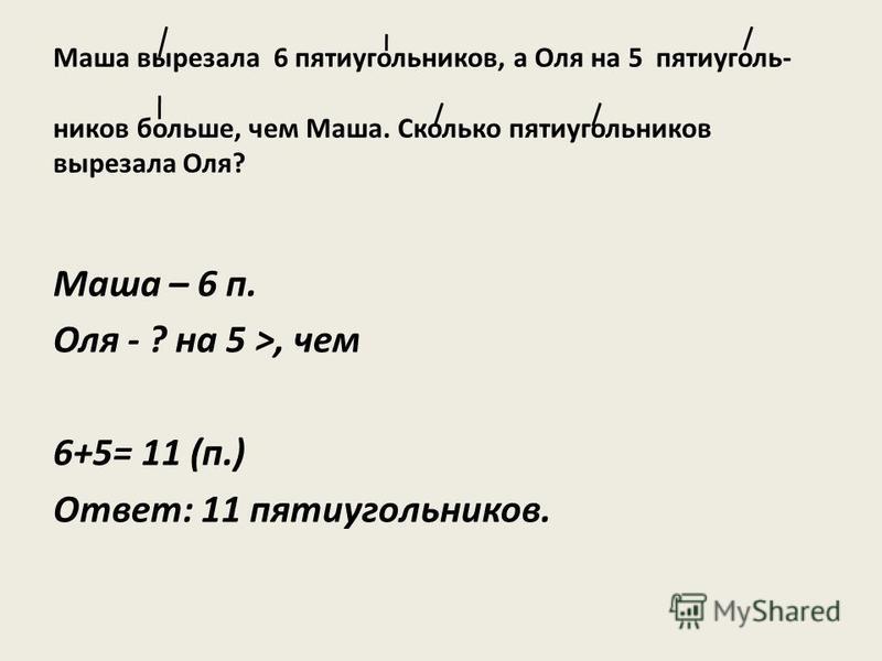 Маша вырезала 6 пятиугольников, а Оля на 5 пятиугольников больше, чем Маша. Сколько пятиугольников вырезала Оля? Маша – 6 п. Оля - ? на 5 >, чем 6+5= 11 (п.) Ответ: 11 пятиугольников.
