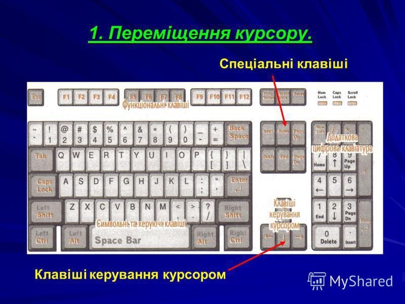 1. Переміщення курсору. Клавіші керування курсором Спеціальні клавіші