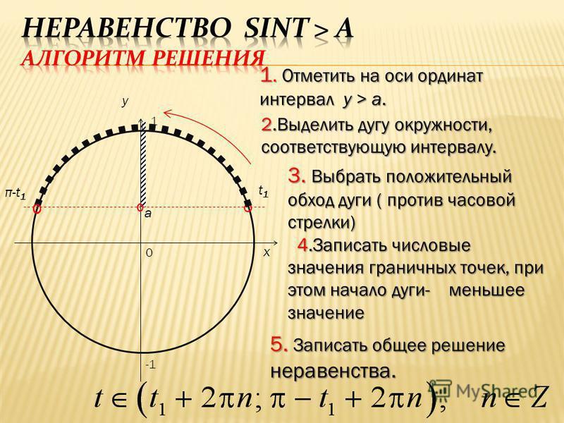a 0 x y 1. Отметить на оси ординат интервал y > a. 2. Выделить дугу окружности, соответствующую интервалу. 3. Выбрать положительный обход дуги ( против часовой стрелки) 4. Записать числовые значения граничных точек, при этом начало дуги- меньшее знач