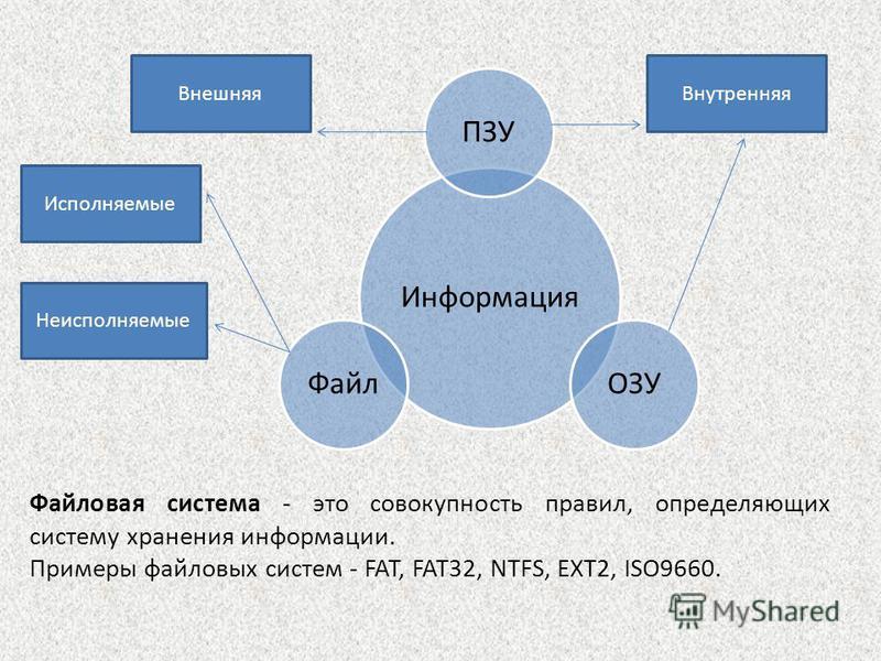 Информация ПЗУОЗУФайл Файловая система - это совокупность правил, определяющих систему хранения информации. Примеры файловых систем - FAT, FAT32, NTFS, EXT2, ISO9660. Исполняемые Неисполняемые Внутренняя Внешняя