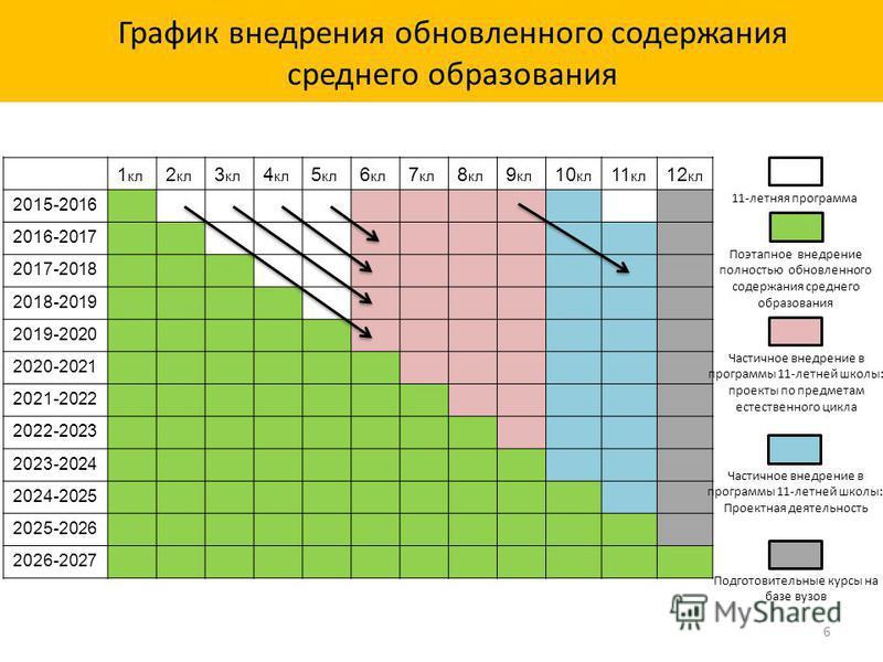 График внедрения обновленного содержания среднего образования 1 кл 2 кл 3 кл 4 кл 5 кл 6 кл 7 кл 8 кл 9 кл 10 кл 11 кл 12 кл 2015-2016 2016-2017 2017-2018 2018-2019 2019-2020 2020-2021 2021-2022 2022-2023 2023-2024 2024-2025 2025-2026 2026-2027 11-ле