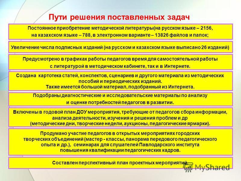 Пути решения поставленных задач Постоянное приобретение методической литературы(на русском языке – 2156, на казахском языке – 788, в электронном варианте – 13826 файлов и папок; Увеличение числа подписных изданий (на русском и казахском языке выписан