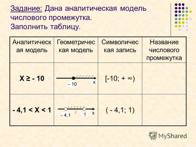 Задание: Дана аналитическая модель числового промежутка. Заполнить таблицу. Аналитическ ая модель Геометричес кая модель Символичес кая запись Название числового промежутка Х - 10 - 4,1 < Х < 1 - 10 х х - 4,1 1
