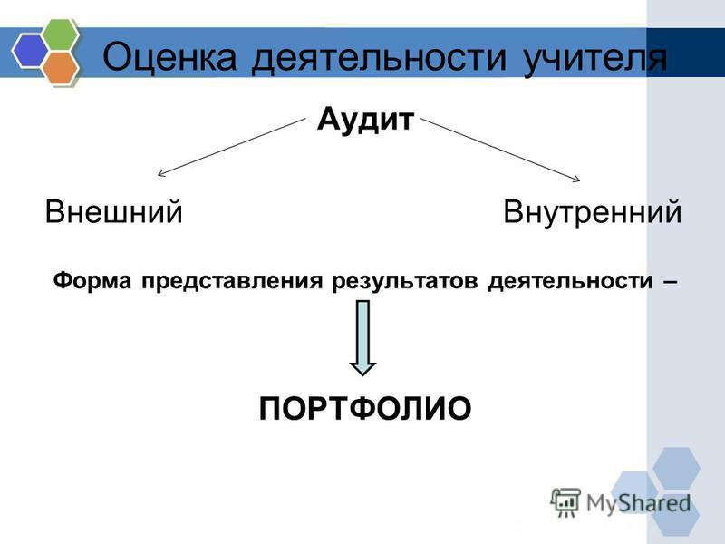 Оценка деятельности учителя Аудит Внешний Внутренний Форма представления результатов деятельности – ПОРТФОЛИО