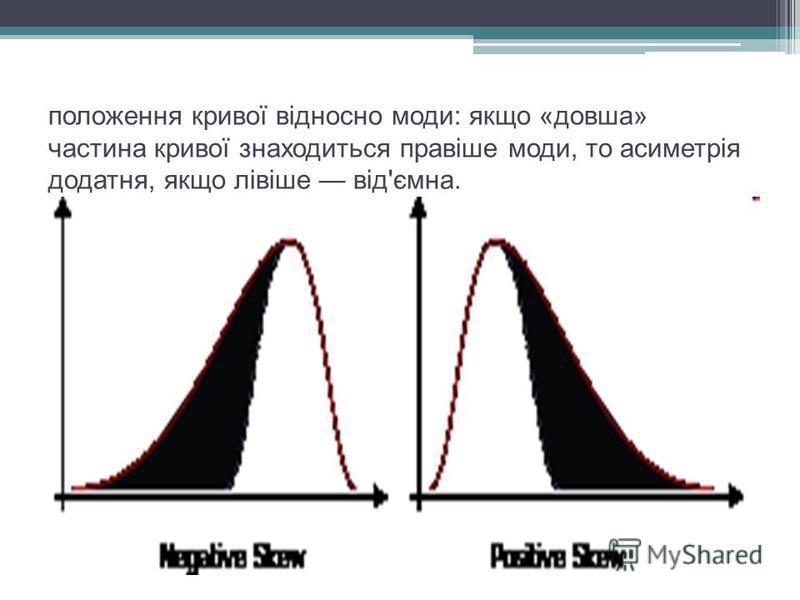 положення кривої відносно моди: якщо «довша» частина кривої знаходиться правіше моди, то асиметрія додатня, якщо лівіше від'ємна.