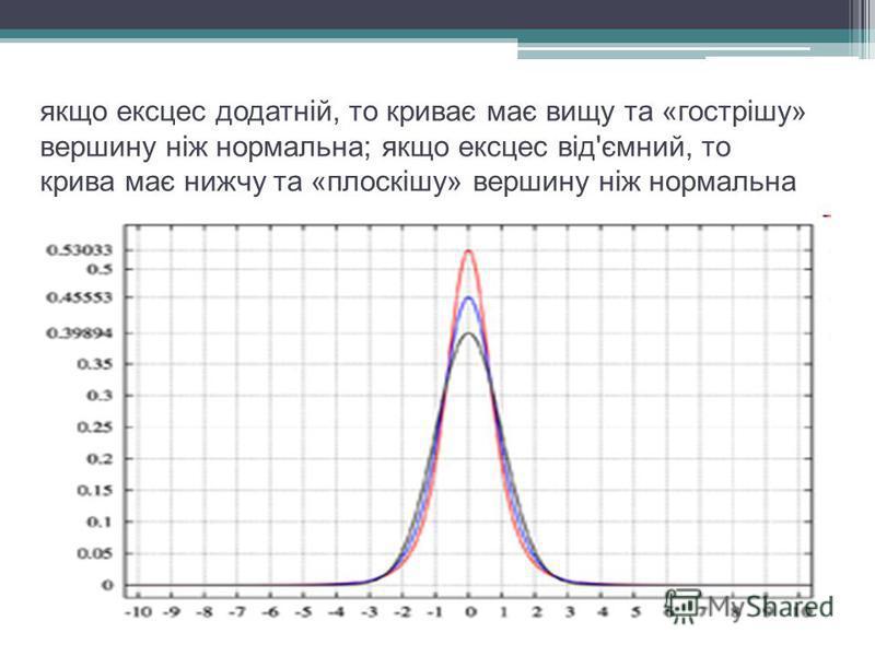 якщо ексцес додатній, то криває має вищу та «гострішу» вершину ніж нормальна; якщо ексцес від'ємний, то крива має нижчу та «плоскішу» вершину ніж нормальна