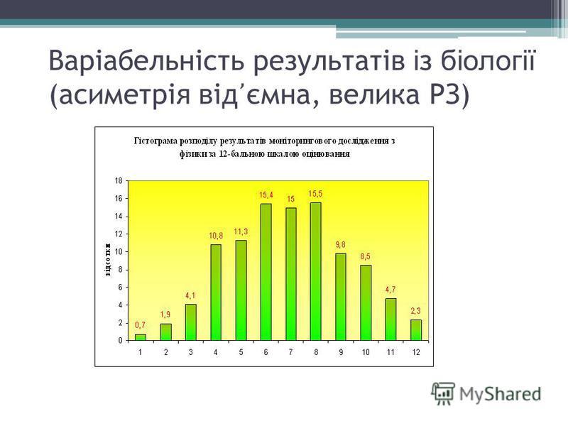Варіабельність результатів і з біології (асиметрія від ємна, велика РЗ)