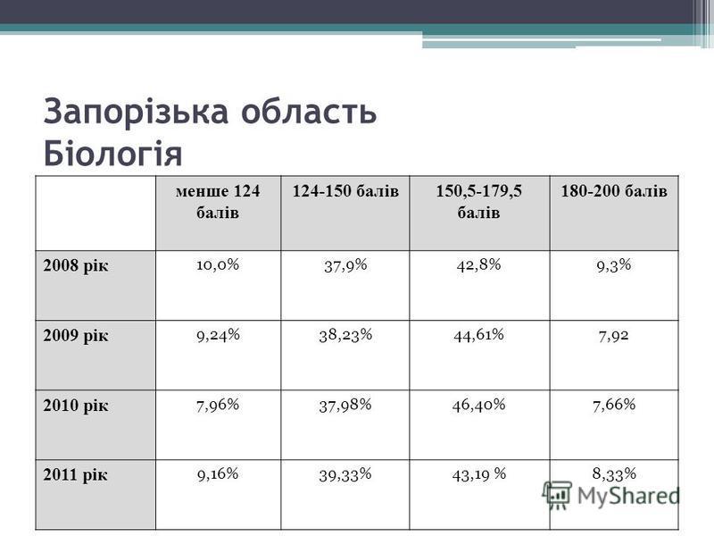 Запорізька область Біологія менше 124 балів 124-150 балів150,5-179,5 балів 180-200 балів 2008 рік 10,0%37,9%42,8%9,3% 2009 рік 9,24%38,23%44,61%7,92 2010 рік 7,96%37,98%46,40%7,66% 2011 рік 9,16%39,33%43,19 %8,33%