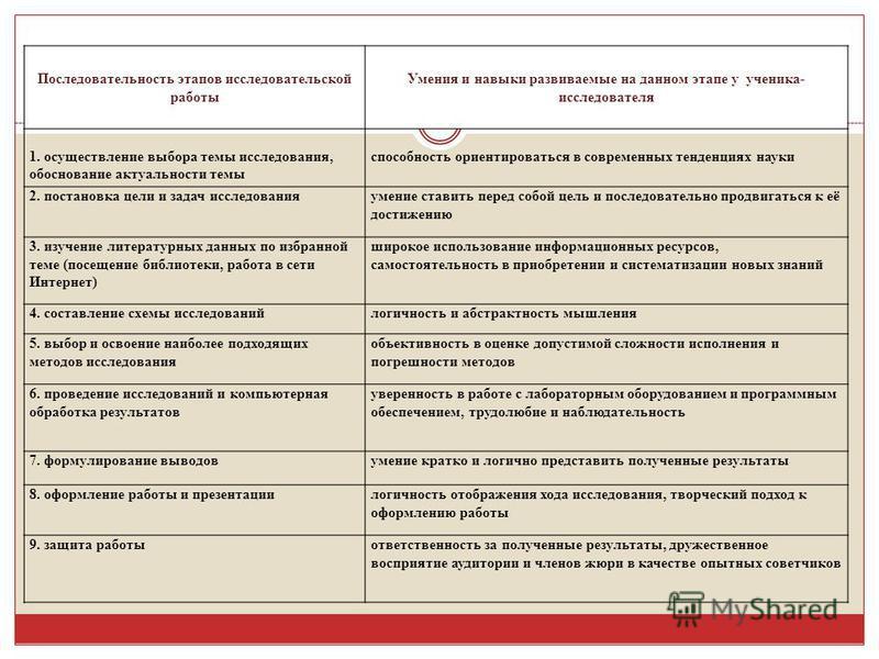 Последовательность этапов исследовательской работы Умения и навыки развиваемые на данном этапе у ученика- исследователя 1. осуществление выбора темы исследования, обоснование актуальности темы способность ориентироваться в современных тенденциях наук