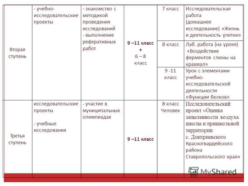 Вторая ступень - учебно- исследовательские проекты - знакомство с методикой проведения исследований - выполнение реферативных работ 9 –11 класс + 6 – 8 класс 7 класс Исследовательская работа (домашнее исследование) «Жизнь и деятельность улитки» 8 кла