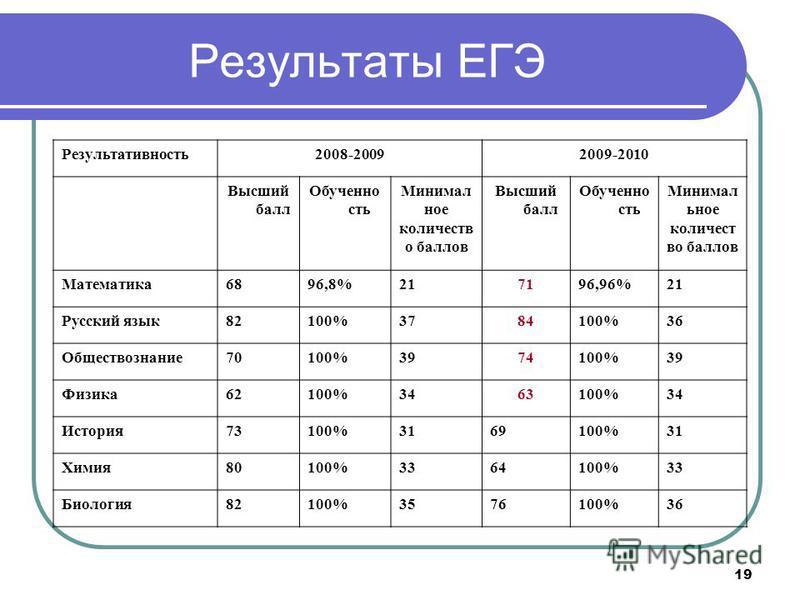 19 Результаты ЕГЭ Результативность 2008-20092009-2010 Высший балл Обученно сть Минимал ное количеств о баллов Высший балл Обученно сть Минимал иное количест во баллов Математика 6896,8%217196,96%21 Русский язык 82100%3784100%36 Обществознание 70100%3