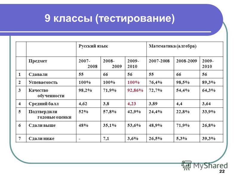22 9 классы (тестирование) Русский язык Математика (алгебра) Предмет 2007- 2008 2008- 2009 2009- 2010 2007-20082008-20092009- 2010 1Сдавали 556656556656 2Успеваемость 100% 76,4%98,5%89,3% 3Качество обученности 98,2%71,9%92,86%72,7%54,4%64,3% 4Средний
