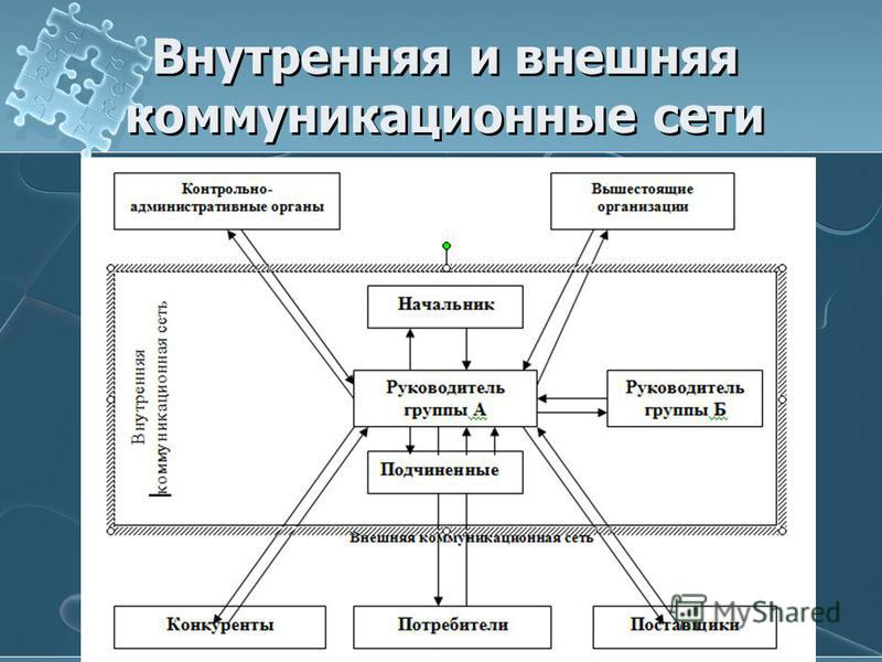 Внутренняя и внешняя коммуникационные сети