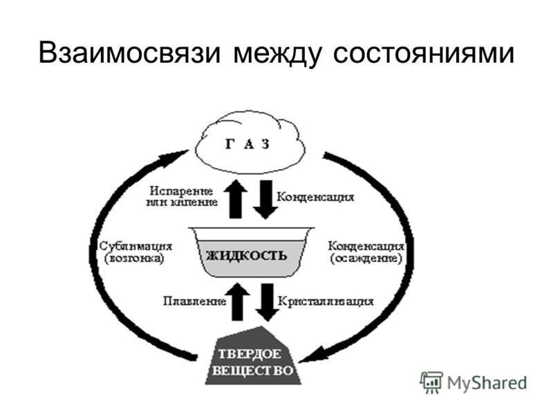 Взаимосвязи между состояниями