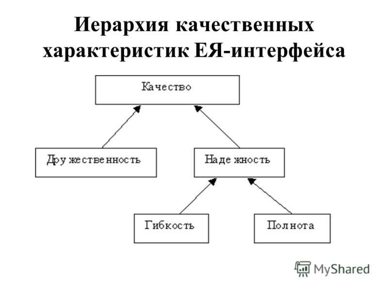 Иерархия качественных характеристик ЕЯ-интерфейса
