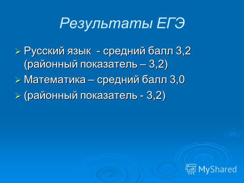 Результаты ЕГЭ Русский язык - средний балл 3,2 (районный показатель – 3,2) Русский язык - средний балл 3,2 (районный показатель – 3,2) Математика – средний балл 3,0 Математика – средний балл 3,0 (районный показатель - 3,2) (районный показатель - 3,2)