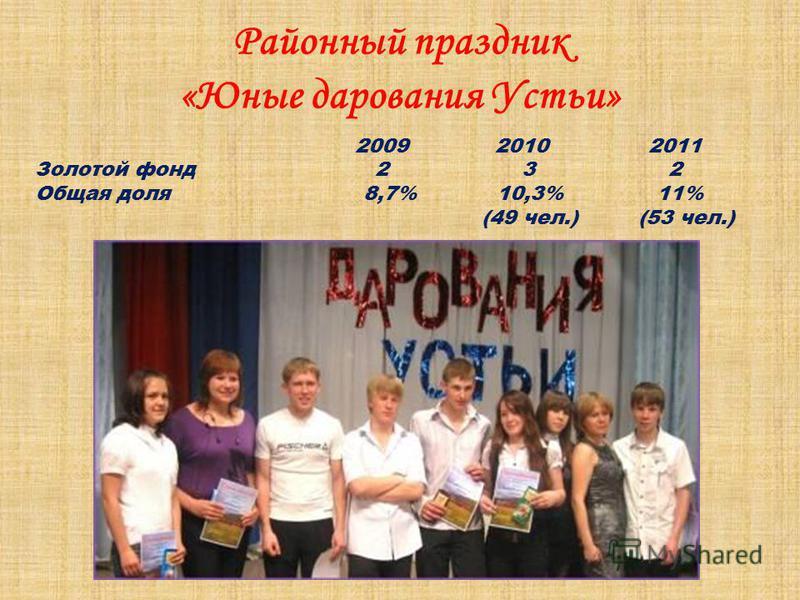Районный праздник «Юные дарования Устьи» 2009 2010 2011 Золотой фонд 2 3 2 Общая доля 8,7% 10,3% 11% (49 чел.) (53 чел.)