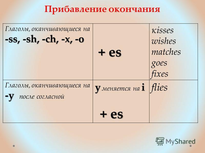Прибавление окончания Глаголы, оканчивающиеся на -ss, -sh, -ch, -x, -o + es + es kisses wishes matches goes fixes Глаголы, оканчивающиеся на -y -y после согласной yi y меняется на i + es + es flies