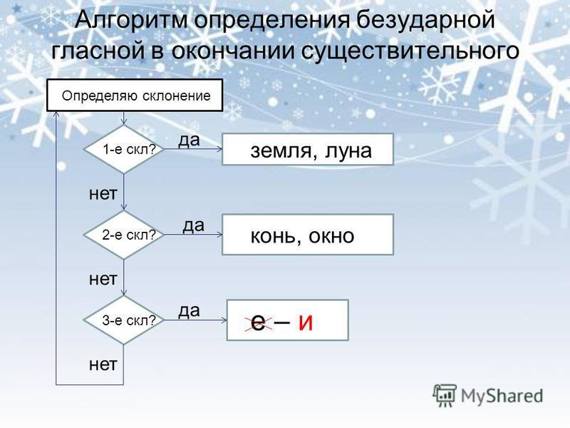 Алгоритм определения безударной гласной в окончании существительного Оп Определяю склонение 11 1-е скл? 2-е скл? 3-е скл? земля, луна конь, окно е – и да нет