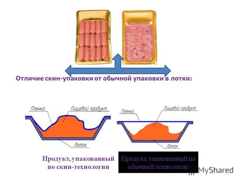 Скин – упаковка : это способ вакуумной упаковки, который позволяет верхней плёнке плотно облегать вокруг продукта, повторяя все его контуры и тем самым, создавая эффект «второй кожи». При этом за счёт системы «мягкого» вакуумирования, предотвращается