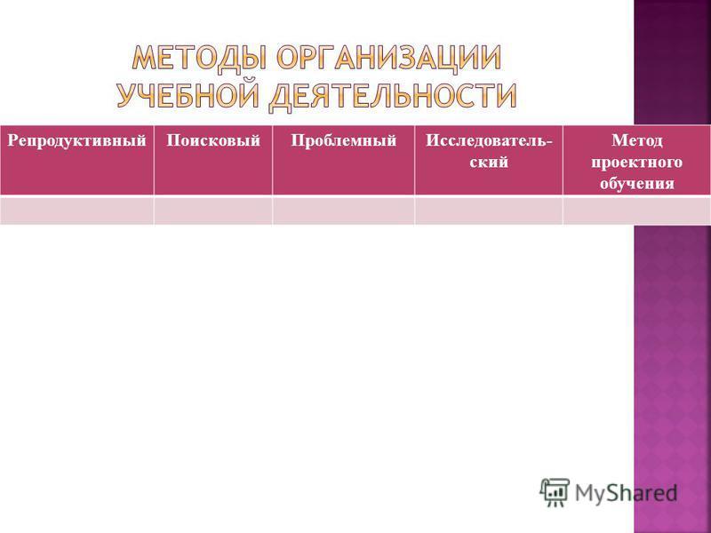 Репродуктивный ПоисковыйПроблемный Исследователь- ский Метод проектного обучения